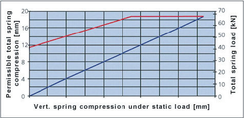 Fig. Example for the permissible compression of a spring