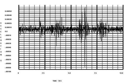 Fig. Recorded Excitation of the Steel Tower